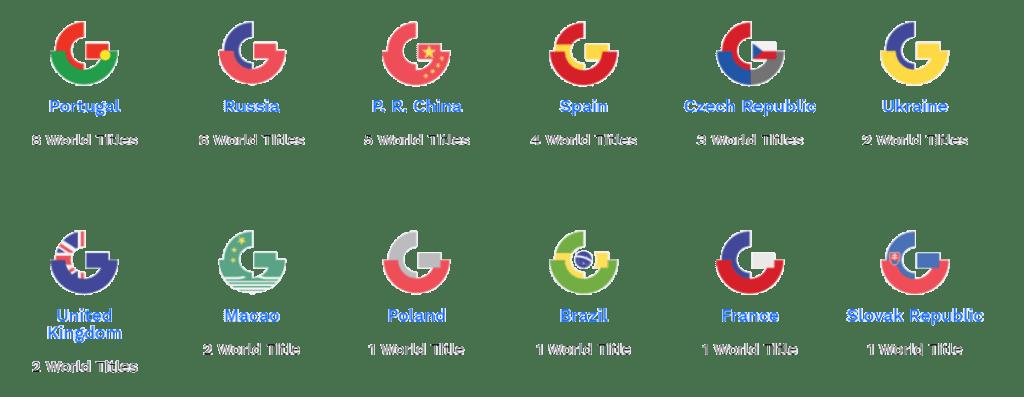 campeones-internacionales-global-management-challenge