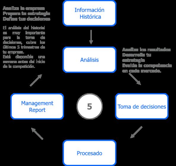 proceso-competicion-gmc